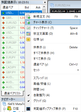 IS6FXのMT4のチャート表示方法